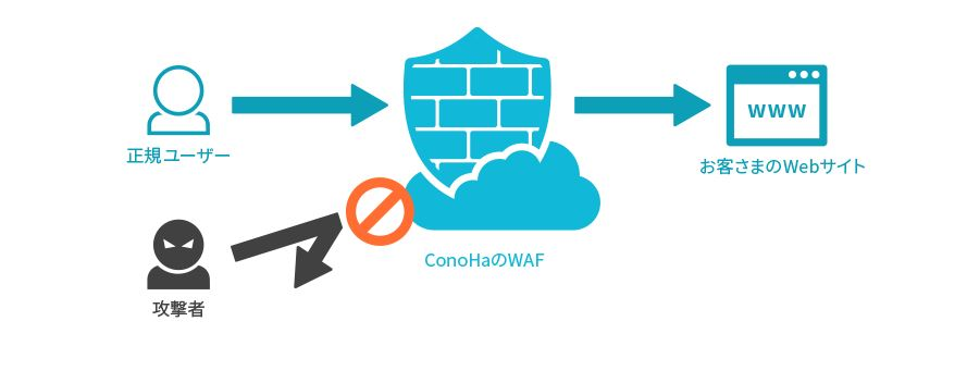 ConoHa でWAFが利用可能に