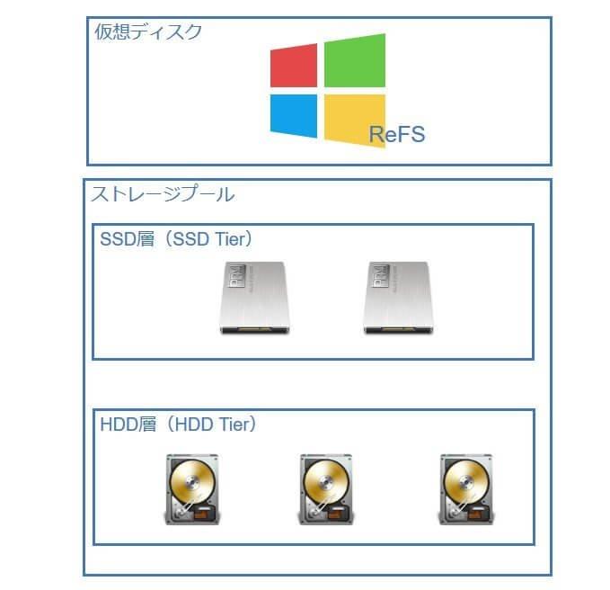 SSDとHDDで階層記憶域を構築し、安価で高速なストレージを構築する