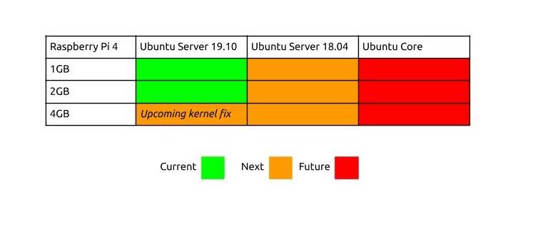 Ubuntu のRaspberry Pi 4対応のロードマップが発表されました