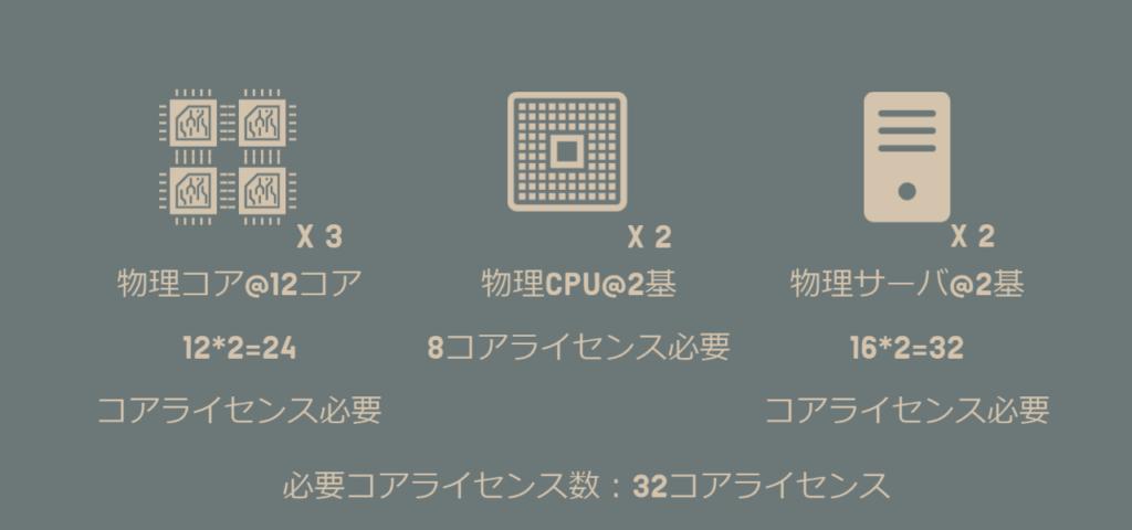 Windows Serverのコアライセンス数の数え方