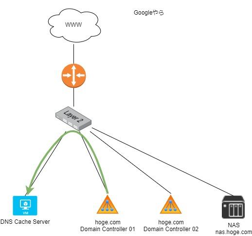 Active Directory環境にDebianで動くDNSキャッシュサーバを構築し、ついでにマスタサーバでDNSSECも有効化してみた話