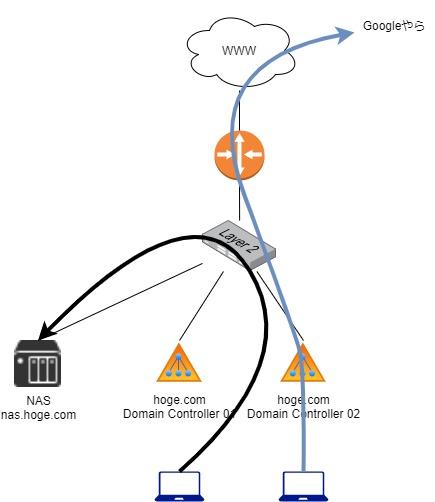 Active Directory環境にDebianで動くDNSキャッシュサーバを構築し、ついでにマスタサーバでDNSSECも有効化してみた話 ~準備編~